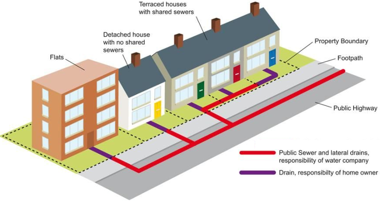 Diagram showing who is responsible for clearing a blocked drain at your property